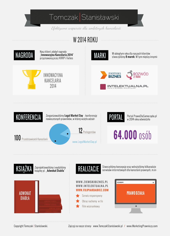 Marketing Prawniczy w Polsce w 2014 roku
